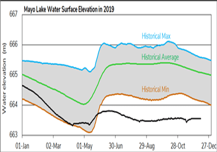 Mayo Lake surface water elevation in 2019 (black line) and historical levels.
