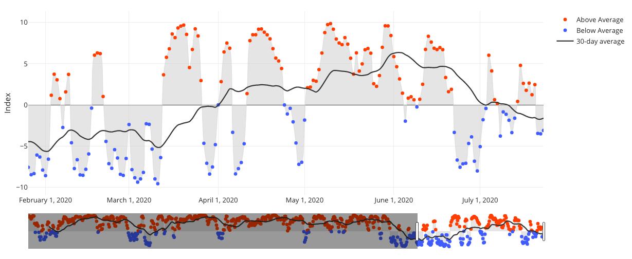 screenshot of the temperature index tool
